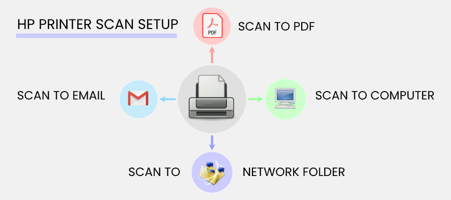 hp-printer-scan-setup